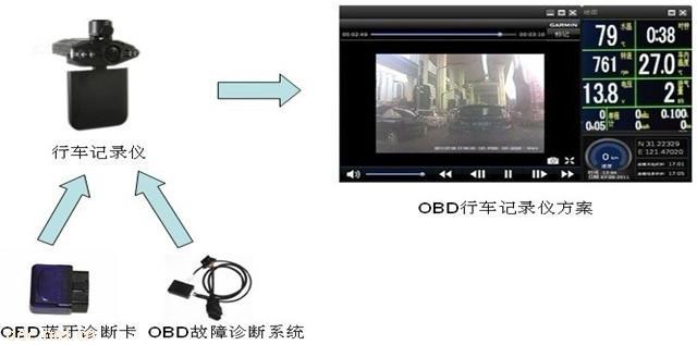 OBD行车记录仪